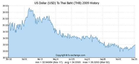 currency converter thai baht us dollar to thb forex trading