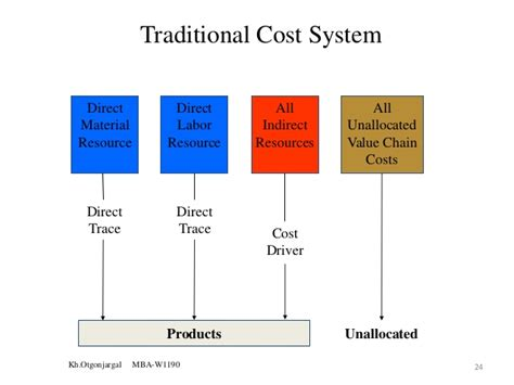 What Are Cost Systems In Mba Program by Cost Management Systems