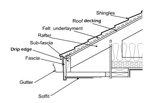 roofing estimate  put