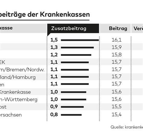 Audi Bkk Zusatzbeitrag by Krankenkassen So Hoch Ist Der Zusatzbeitrag Im Jahr 2016