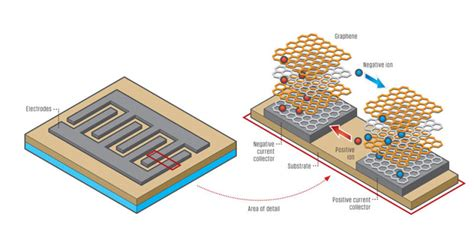 graphite capacitor stretchable graphene supercapacitor power wearable electronics graphene uses