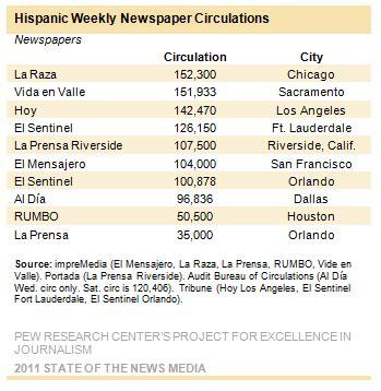» hispanic media: faring better than the mainstream media