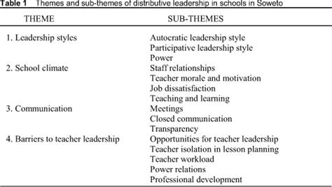 themes and subthemes in qualitative research communication problems in young adults leadership styles