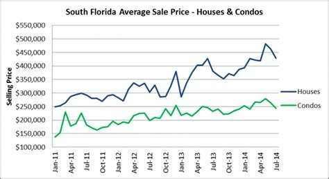 south florida housing market is south florida s housing bubble 2 0 losing some air allied realty group