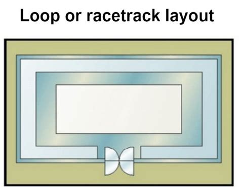 layout lop loop or racetrack layout min simpleconsign