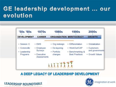 General Electric Mba Leadership Program by Leadership Development At Ge