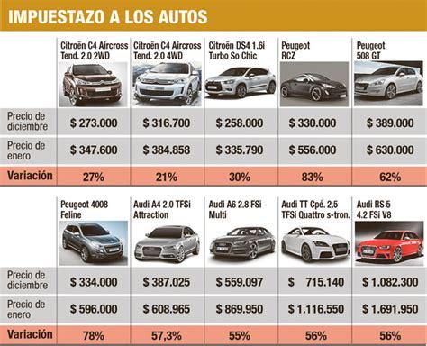 valor de las patentes de automoviles subas de hasta 80 en el precio de los autos 0 km