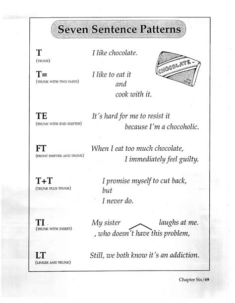 pattern sentences 1 20 seven sentence patterns pictures