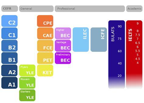 test inglese c2 cambridge preparation cefr level chart