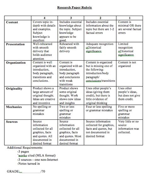 middle school research paper rubric personification essay can you order personal narrative