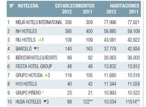 cadenas hoteleras brasil ranking hosteltur de cadenas hoteleras 2012 hoteles y