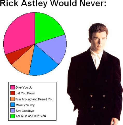 things rick astley will never do checklist resurfaces on
