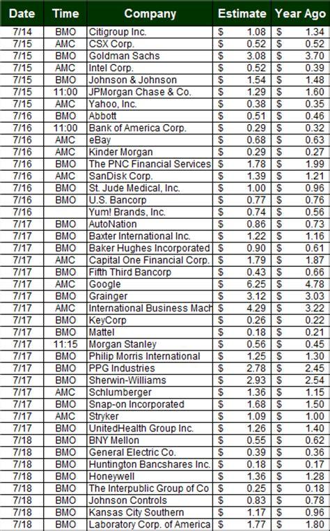 Briefing Earnings Calendar Key Spx Vix Levels To Here Weekly Market Outlook