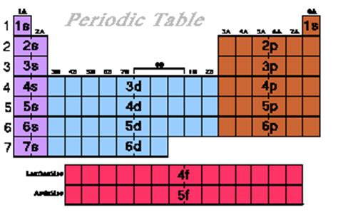 new periodic table energy levels and sublevels periodic