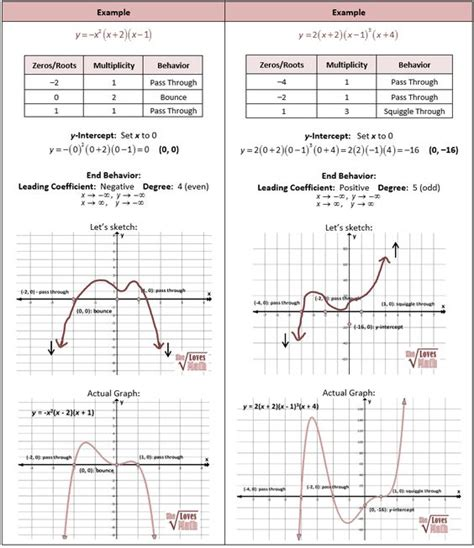 Mixed Factoring Review Worksheet by Math Worksheets Go Mixed Review Polynomials 1000 Ideas