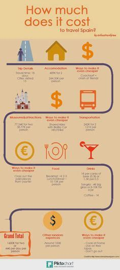 How Much Does Mba Cost Infographic by Interesting Facts About Spain Infographic