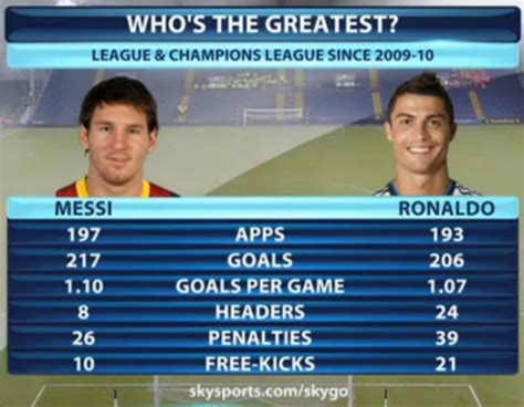 messi and ronaldo who is the best messi and ronaldo s statistics since 2009 are scarily