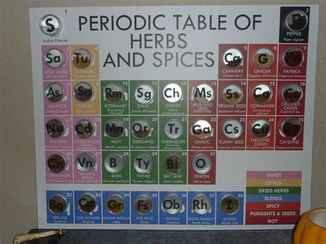 Herbs And Spices 8 Letters wedding we went to today had periodic table cupcakes as