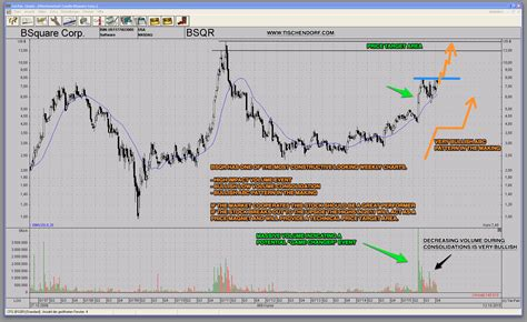 stock pattern analysis software bsqr bsquare iot software stock bullish abc chart pattern
