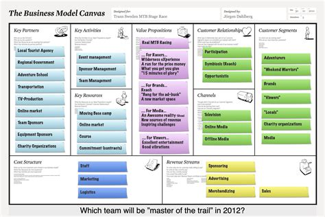design house business model iteration 3 of a new business model for mtb stage races