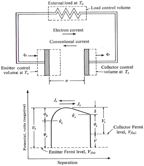schottky diode thermionic emission how a thermionic diode works 28 images metal semiconductor contact file thermionic diode