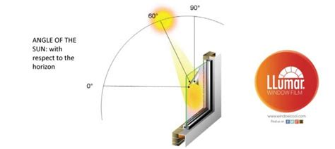 solar and infrared radiation measurements energy and the environment books infrared rejection tser window window cool