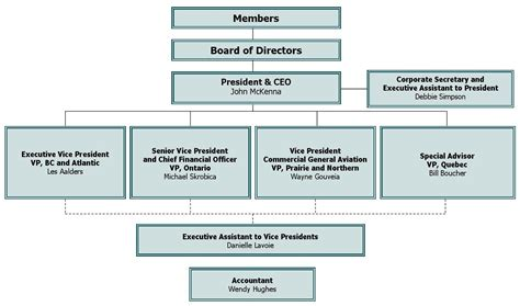 org charts international business organization chart international