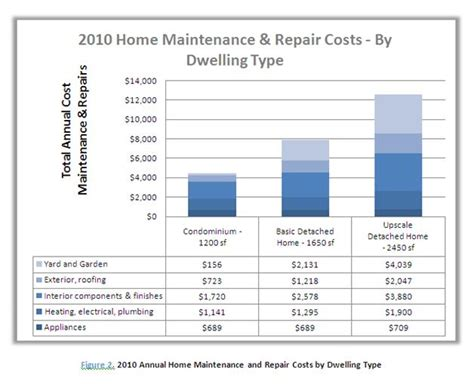 homewyse 2010 home maintenance and home repair cost report