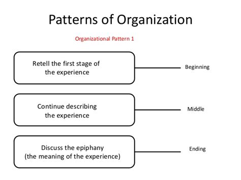 what pattern of organization does this paragraph follow eng 1060 week 4