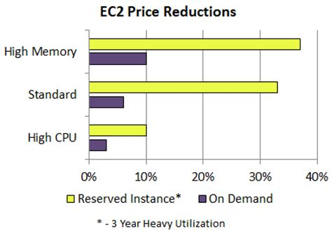 amazon ec2 pricing dropping prices again ec2 rds emr and elasticache aws