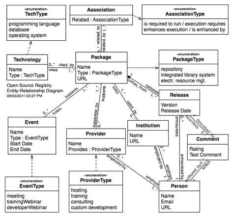 er diagram tools 2014 assadicapital page 174