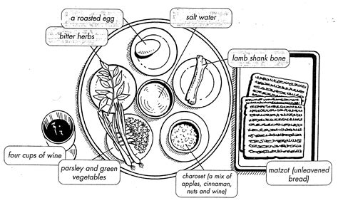 seder plate symbols template rooted in eastern europe passover in eastern europe