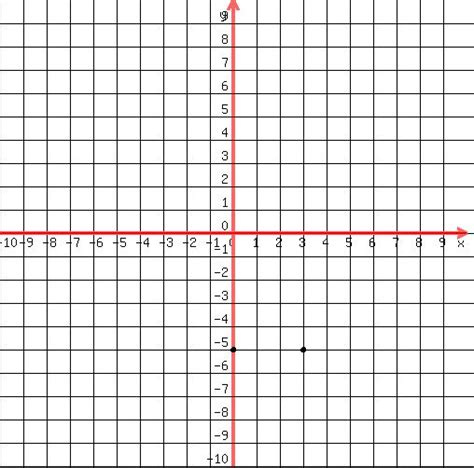 plotting graph solution graph the equation by plotting points y 5