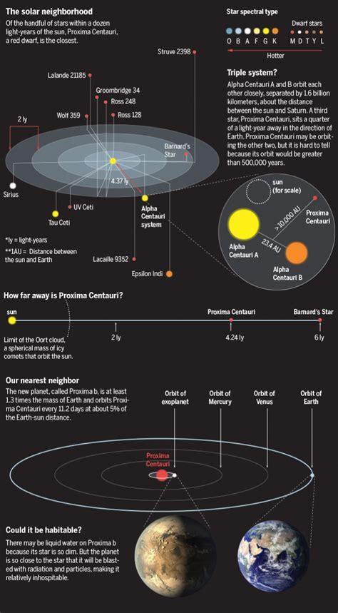 We have a new neighbor. Proxima Centauri has an earth like