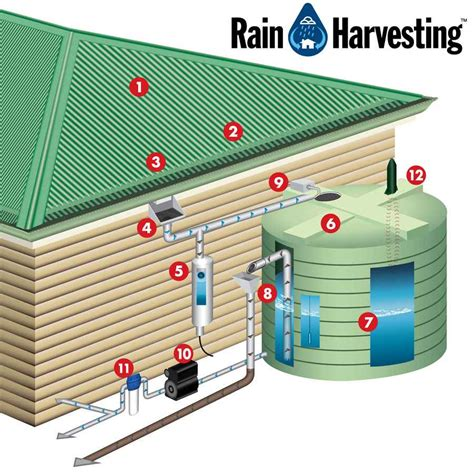Design Your Own Kit Home Australia by Brief Notes On Rain Water Harvesting