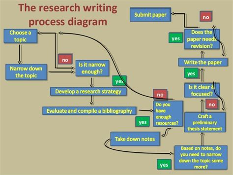 what is the process of writing a research paper the research writing process diagram
