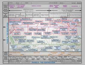 Alfa img showing gt printable timeline of bible