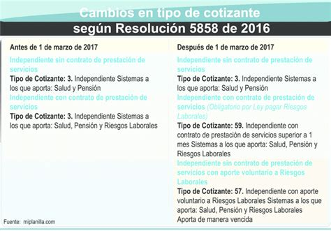 2016 colombia cuanto se paga seguridad social trabajador minimo as 237 cotizan la seguridad social los independientes