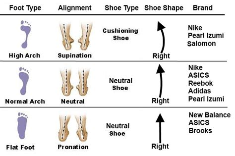 how to what type of running shoe you need selecting a running shoe injured runner