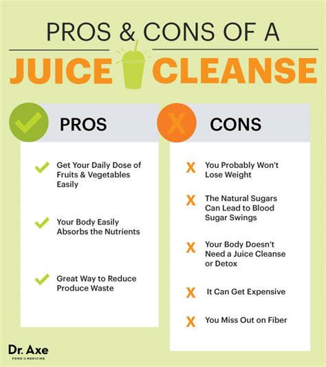 Detox Diet Juice And Food by Juice Cleanse The Pros Cons Of A Juicing Diet Dr Axe