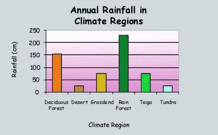 rainfall design criteria uk foss weather climate region taiga