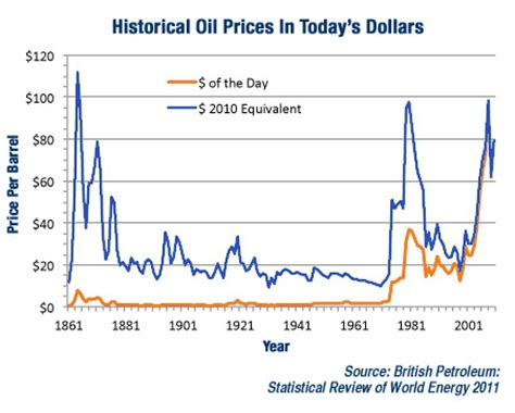 infamous oil forecasts that failed & what makes a more