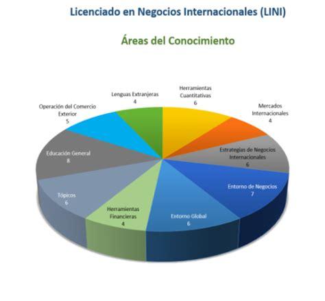 cadenas internacionales en ingles negocios internacionales centro universitario de