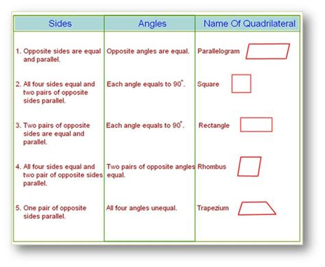 quadrilateral flashcards printable math geometry on pinterest geometry geometry