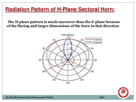 radiation pattern antenna theory horn antenna of antenna theory