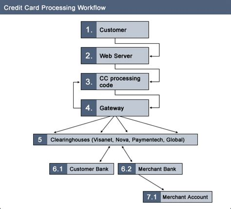 how does credit card processing work diagram understand the steps involved in credit card