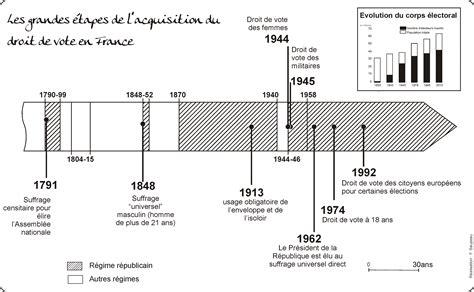 1421215071 l evolution historique du droit civil le droit de vote en france l atelier d hg sempai
