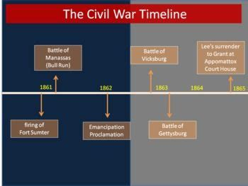 Events That Led Up To The Civil War Essay by 253 Best Images About The Civil War On Civil Wars Primary Sources And Student