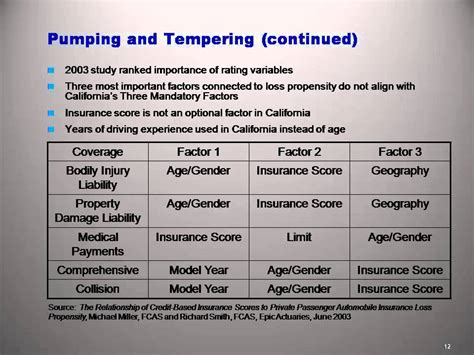 Compare Car Insurance Rates California by Compare Auto Insurance Rates California 1