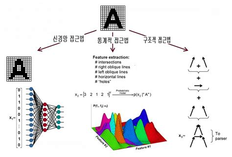 types of pattern recognition 패 턴인식 pattern recognition 네이버 블로그